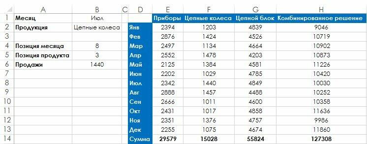 Рис. 121.1. Таблица предоставляет возможность двустороннего поиска