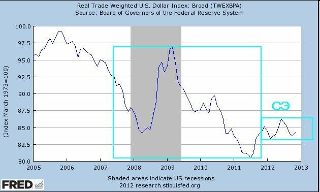 Индекс доллара в 2012 году