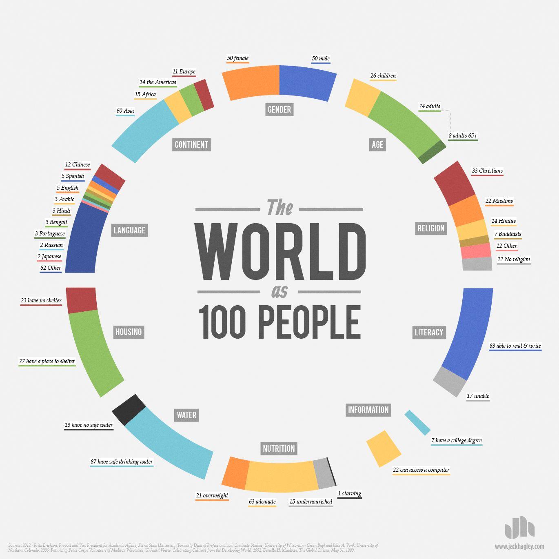 Если бы численность населения Земли составляла 100 человек