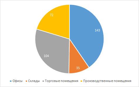 Выборка рынка коммерческой недвижимости в Кирове за июль 2016 года