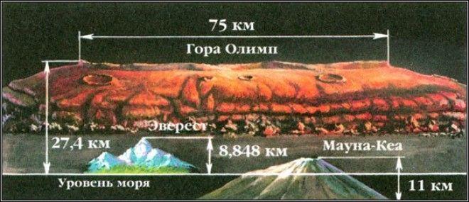 Еще атмосферное давление на вершине Олимпа составляет лишь 2 % от давления, характерного для среднег
