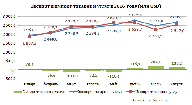 Вянваре-августе Беларусь сократила импорт товаров иуслуг на10,9%