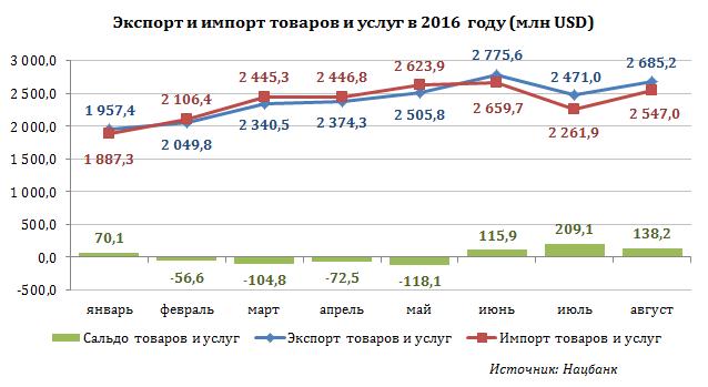 Беларусь вянваре-августе сократила импорт товаров иуслуг на10,9%