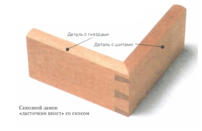 угловое соединение со скосом