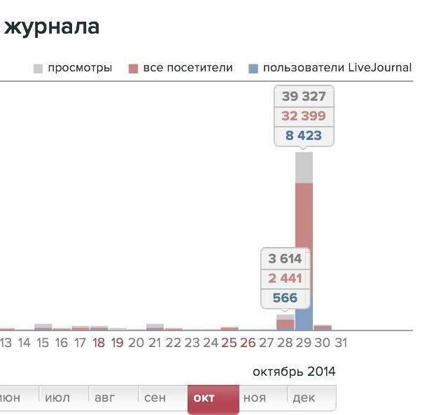 Ljrate ru: Рейтинг блогов ЖЖ, рейтинг записей и постов