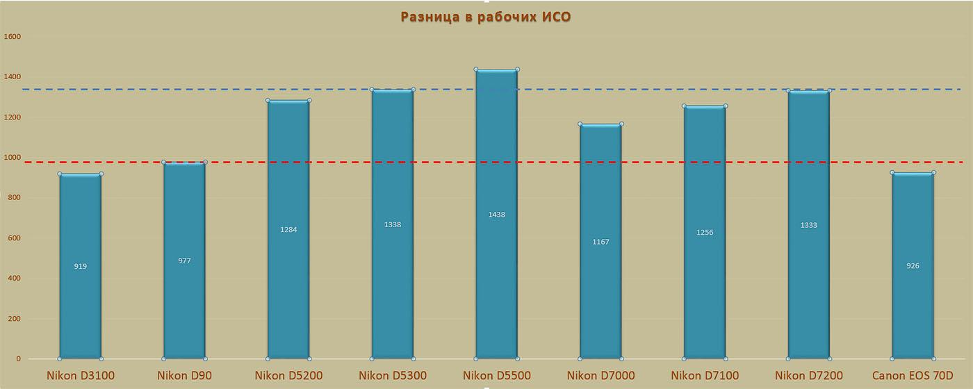 Сравниваем рабочее ИСО у зеркалок Nikon D90, Nikon D3100, Nikon D7100 , Nikon D7200 и Canon EOS 70D