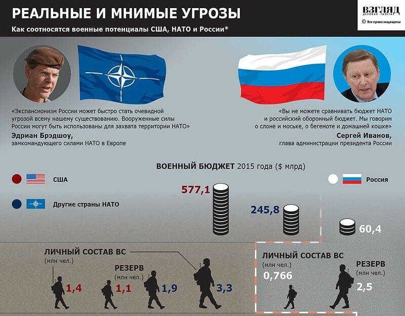 La: три года назад вы выступили с заявлением, что современная россия не может победить нато в конвенциональной войне.