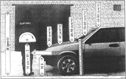 Зоны контакта пешехода с автомобилем в зависимости от скорости наезда