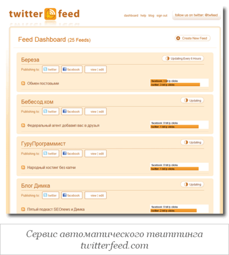 сервис для автоматического твиттинга rss лент twitterfeed.com