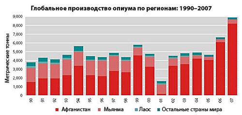 Глобальное производство опиума по регионам: 1990-2007