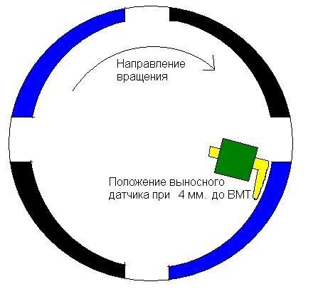 «Положение датчика Буран»