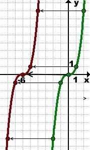 grafik-funkcii-y-x-6-v-kube