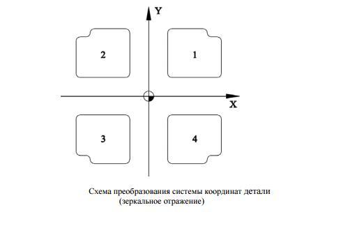преобразование координат в ЧПУ пример 3