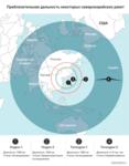 Северокорейские ракеты, инфографика.png