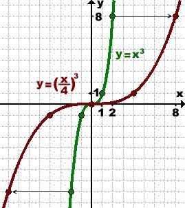 preobrazovanie-grafika-kubicheskoj-funkcii
