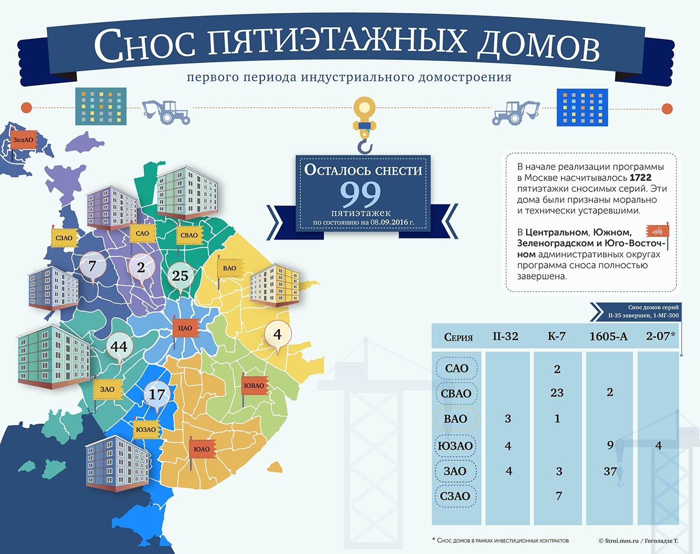 Доконца года вКоньково снесут 9 пятиэтажек