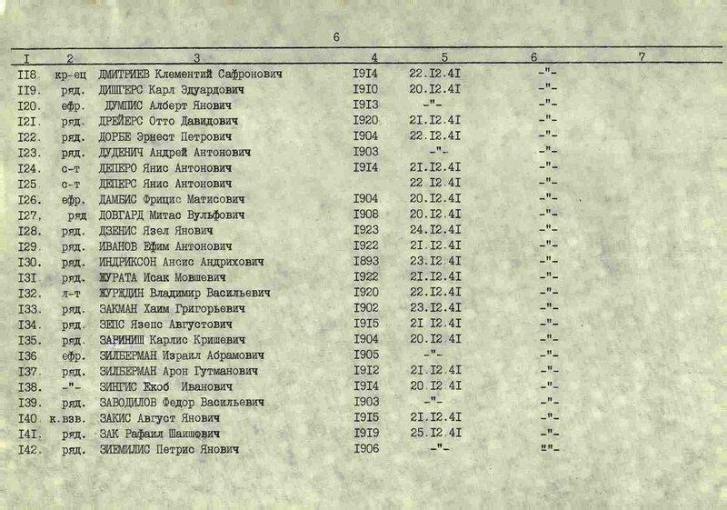 Учетная карточка воинского захоронения 201-й латышской стрелковой дивизии, Наро-Фоминск