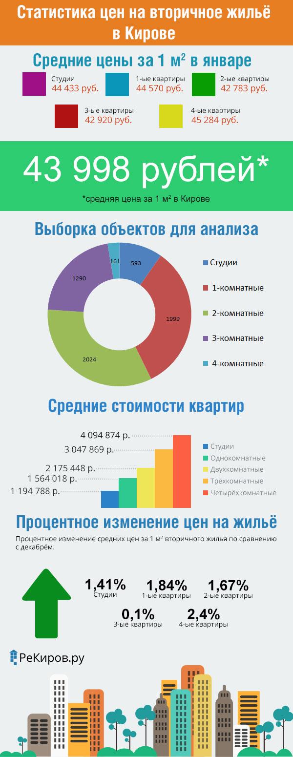 Статистика цен на вторичном рынке Кирова за январь