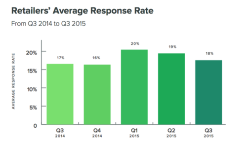 sprout-response-rate-2015-800x473.png