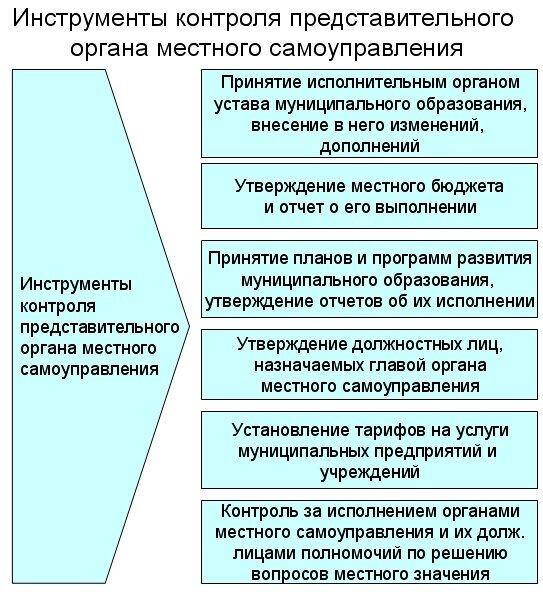 Значительную роль в инструментах контроля представительного органа власти над деятельностью главы муниципального...