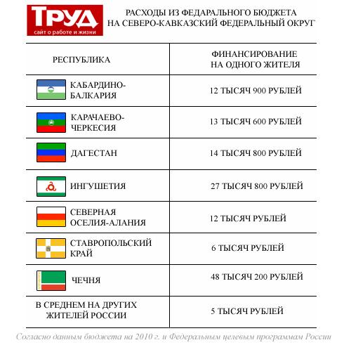Расходы на Северо-Кавказ