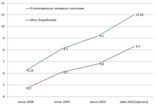 рост безработицы в России