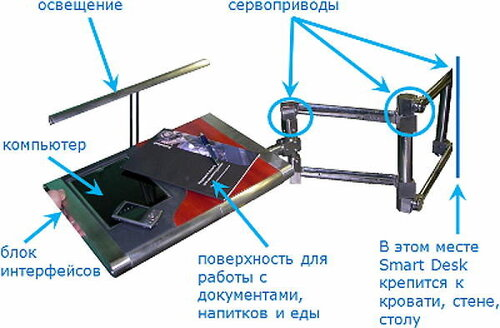 Планшетный компьютер со встроенной пепельницей