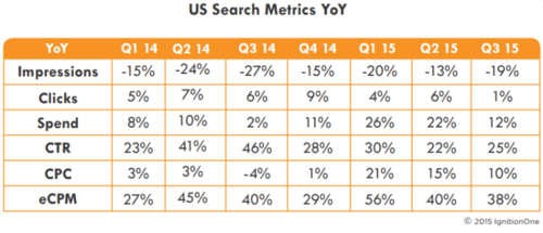 us-search-trends-q32015-ignitionone-800x344.png