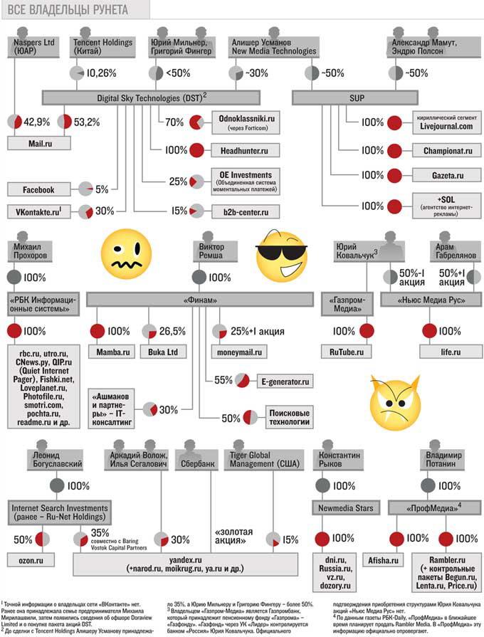 Владельцы рунета