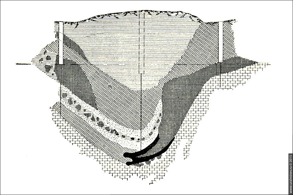 Галкинский железный рудник Петрушихинский рудник