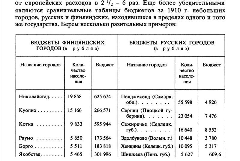 Бюджеты финляндских и русских городов в 1910г.