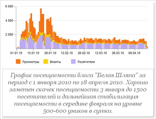 """График посещаемости блога """"Белая Шляпа"""" за период с 1 января 2010 по 18 апреля 2010. Хорошо заметен скачек посещаемости 3 января до 1500 посетителей и дальнейшая стабилизация посещаемости в середине февраля на уровне 500-600 уников в сутки."""