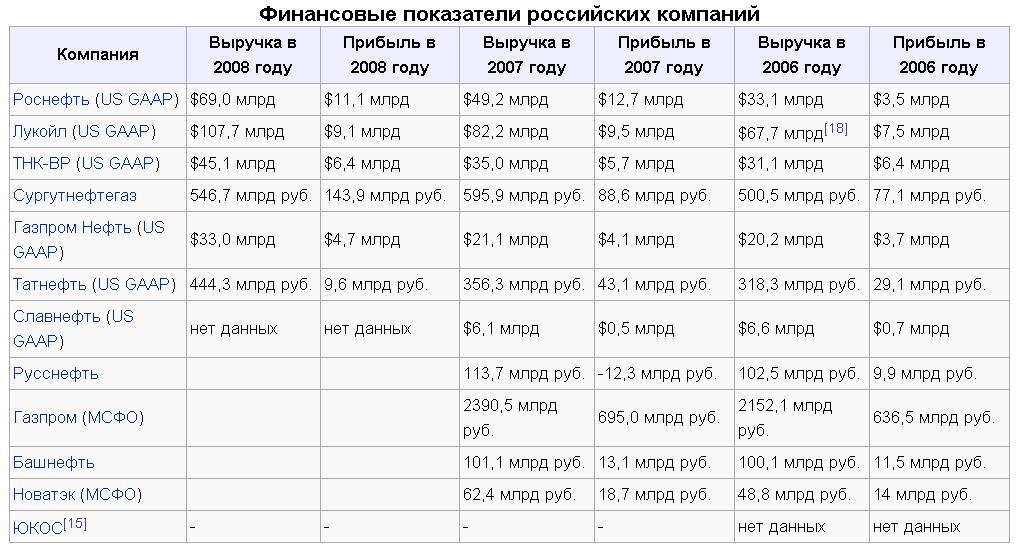 Акции нефтяных компаний россия
