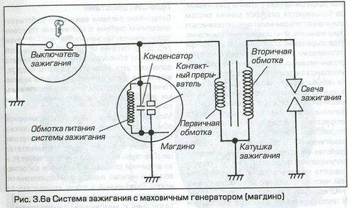 «Схема магнето с внешней