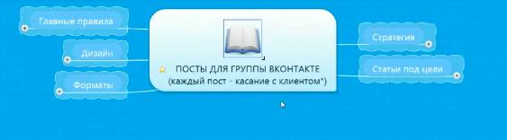 секреты продающих постов ВКонтакте