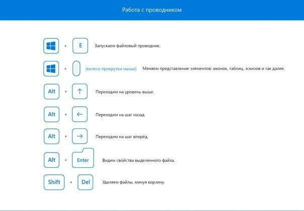 Горячие клавиши Windows 10, которые хочется нажать прямо сейчас!