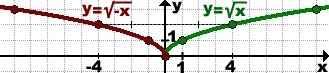 grafik-funkcii-minus-iks
