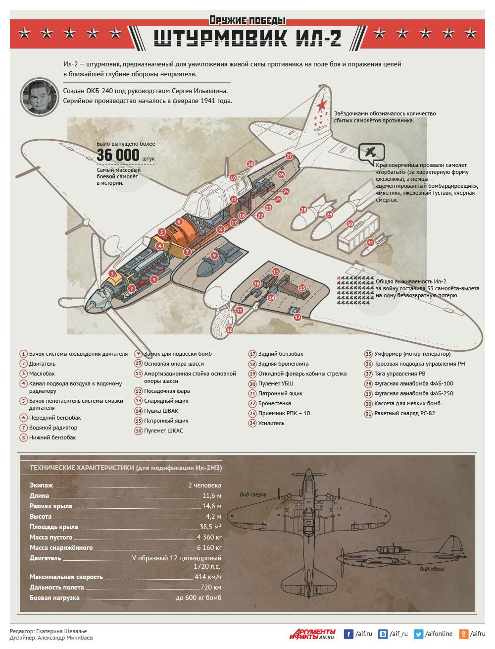 9 Мая 1945. Оружие Победы. Штурмовик Ил-2
