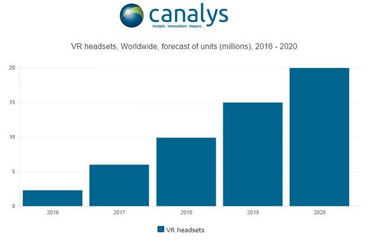 Втечении следующего года глобальный рынок устройств виртуальной реальности вырос
