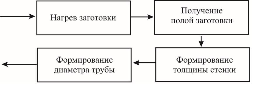 Обобщенная структурная схема технологического процесса получения готовой трубы