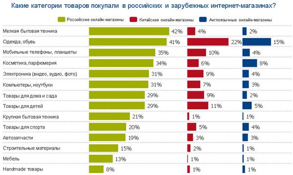 Интернет Магазин В России