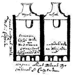 Рисунок 95. Печи для обжига  черепицы (ЦГАДА).