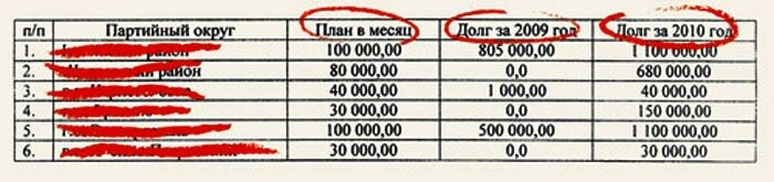 Список добровольных пожертвований для ЕР