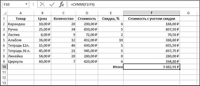 Рис. 5.45. Итоговая стоимость, вычисленная с помощью функции СУММ
