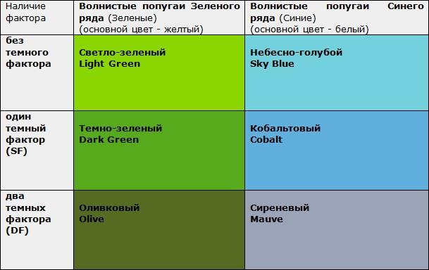 Зелёный цвет разновидности