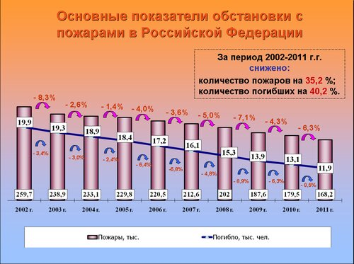 русские сколько пожарных погибло в 2015 Рид сосет