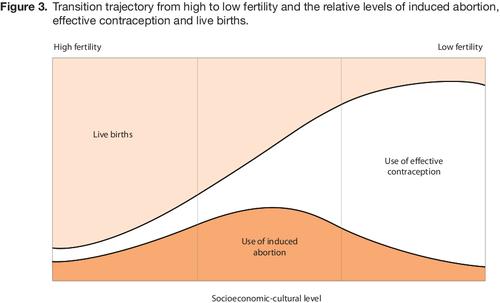 Абортно-контрацептивный переход