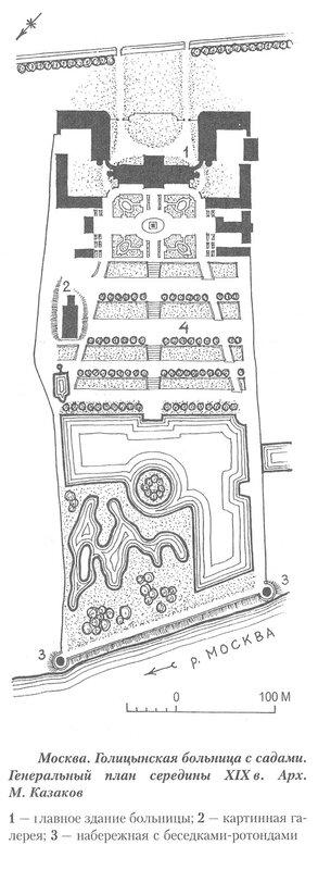 Голицынская больница с садами, генеральный план комплекса