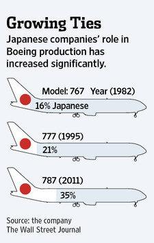 География производства частей самолетов