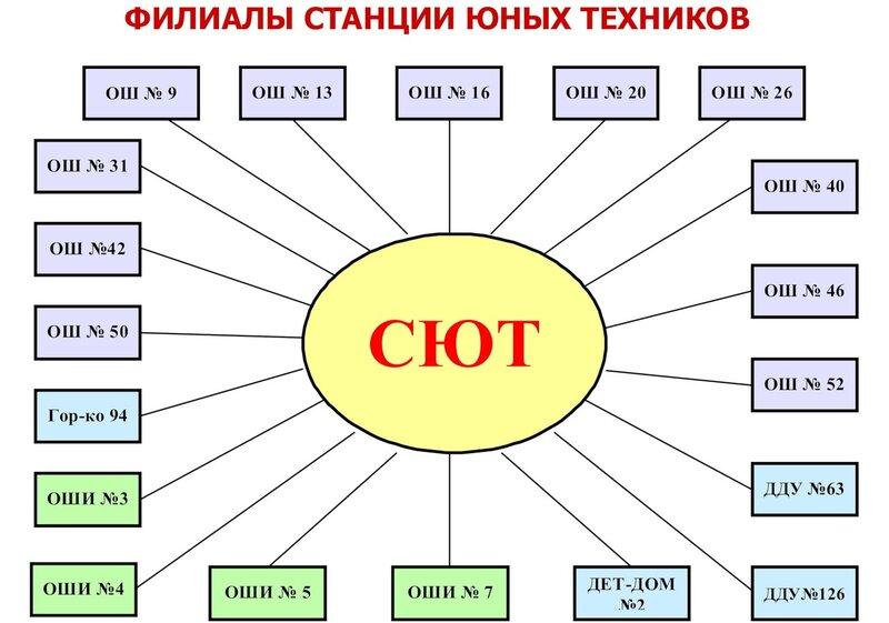 Филиалы Станции юных техников